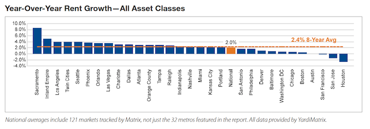 RE Capital Markets Insights: The End Is Not Near: The Case